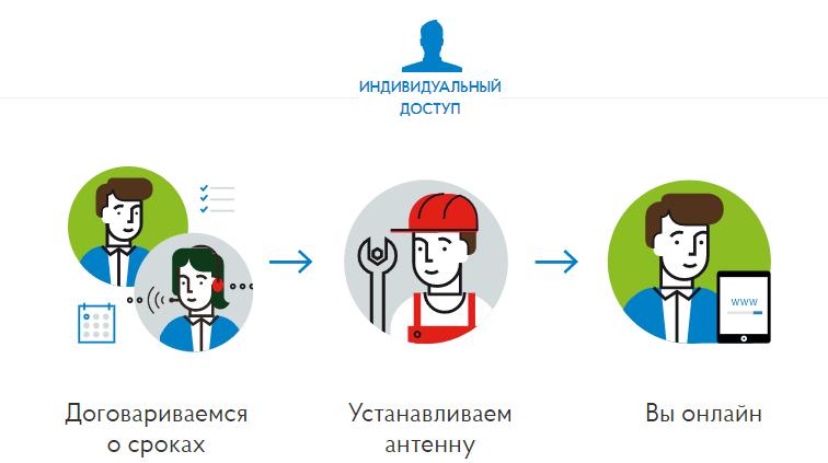 подключение интернета Стриж.рф