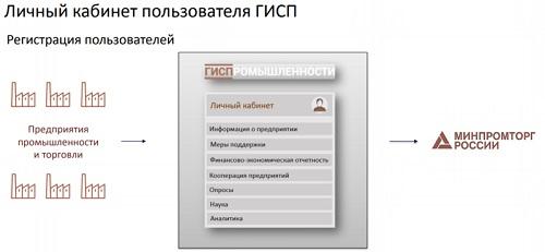 лк пояснение гисп