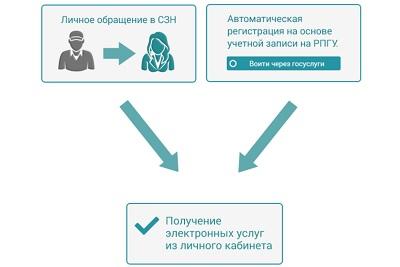 схема предоставления услуг