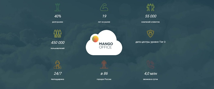 преимущества манго