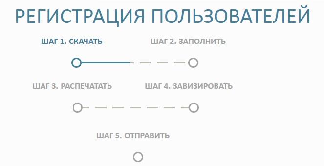 Госкаталог музейного фонда РФ регистрация