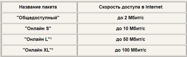 Макеевка Онлайн тарифы
