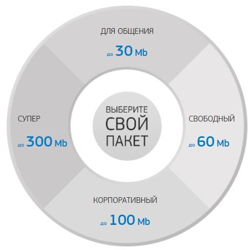 Феонет Феодосия тарифы