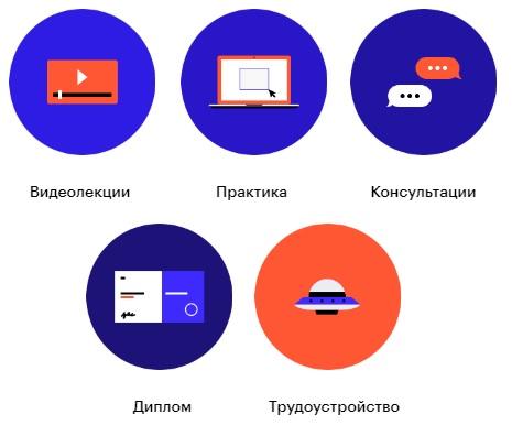 Skillbox услуги