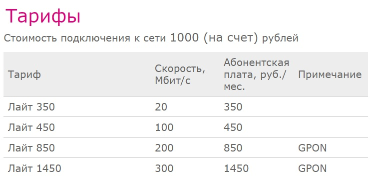 Enisey.net тарифы