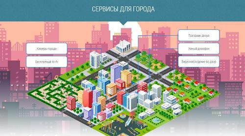 сервисы для города