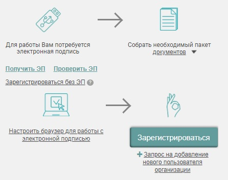 РТС-тендер регистрация
