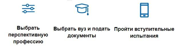 РГППУ поступление