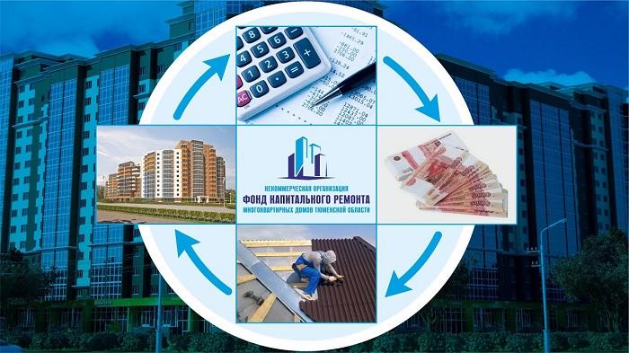 фонд капитльного строительство